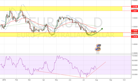 EURAUD: Feeling a EURAUD Bull Move