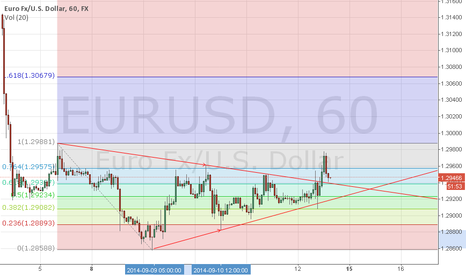EURUSD: Waiting for Support!!