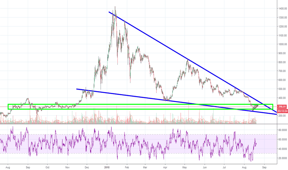 ETHUSD: ETH/USD: If You've Been Waiting...