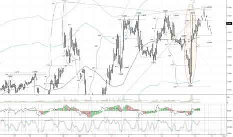 EURUSD: EUR/USD: перед коррекцией вниз возможно обновление максимума