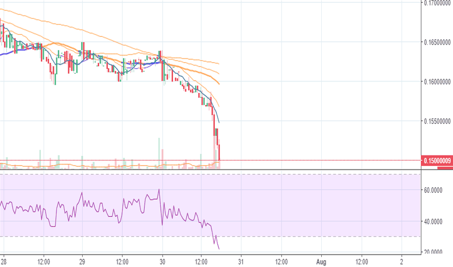 ADAUSDT: Cardano oversold, could be a great buying oppurtunity!