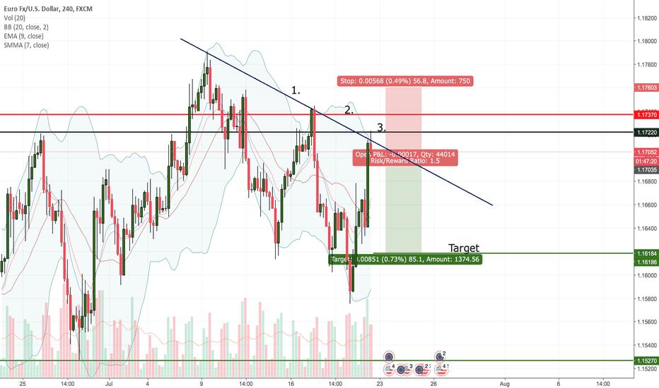 EURUSD: EURUSD- Market is overbought.
