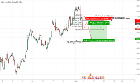 GBPUSD: Ride the GBP