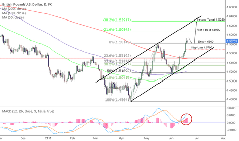 GBPUSD: Long Term Buy Idea for GBP\USD