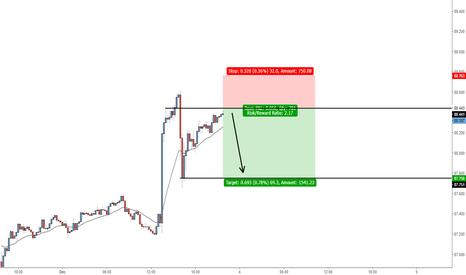 CADJPY: AUDJPY - Looking to short on market open