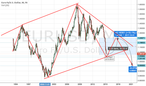 EURUSD: EURUSD FOR LONG TERM