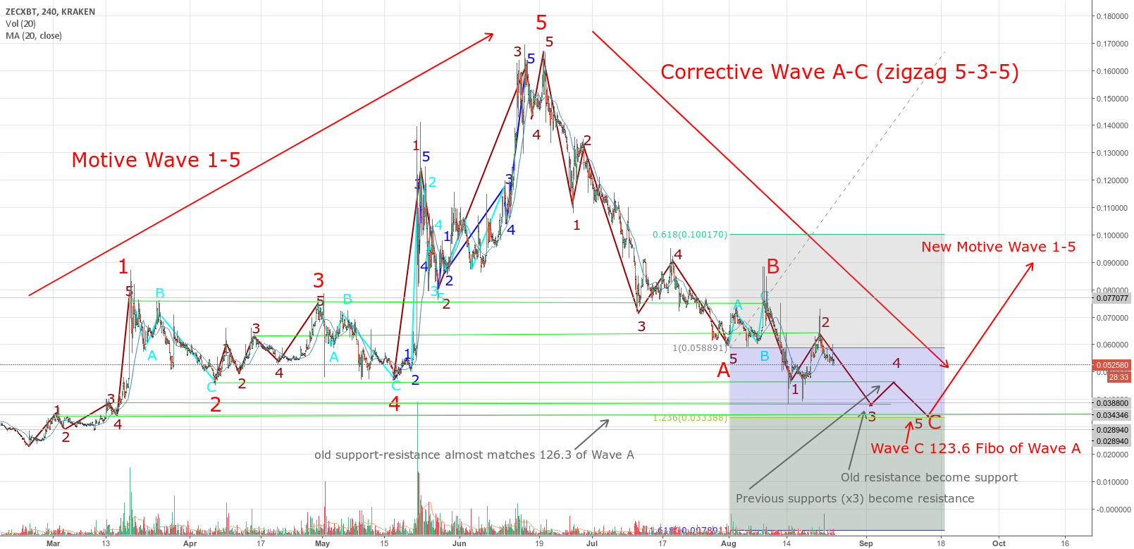 ZCash long oportunity: finishing corrective Elliot Wave C