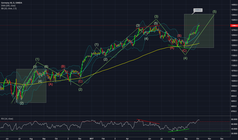 DE30EUR: DAX daily - EW analysis