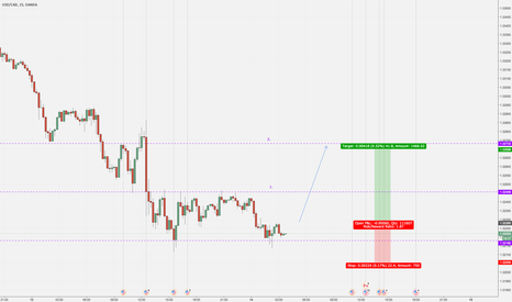 USDCAD: Long USD/CAD on 15 min - double bottom