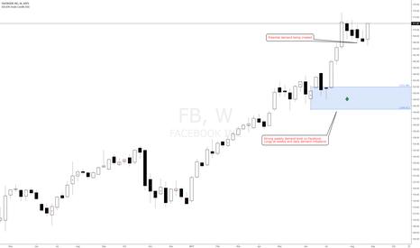 FB: Facebook weekly and daily demand imbalances, long bias