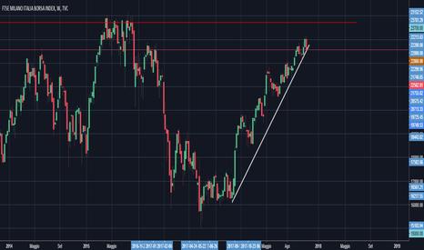 FTMIB: spada di Damocle.Supporti,resistenze e la teoria di Dow. ftsemib