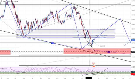 USDCAD: USDCAD areas to look at