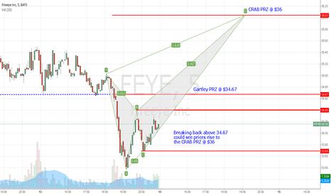 FEYE: FEYE 5min price pattern