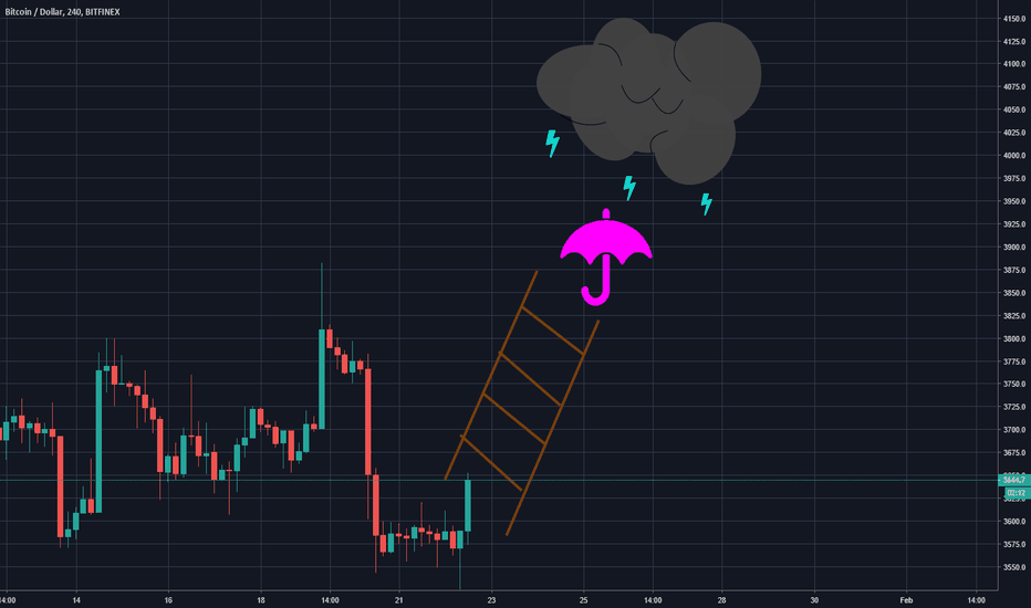 BTCUSD: Stairs for Bitcoin (BTC) to a dangerous zone !!!