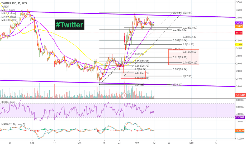 TWTR: Wait Until the 0.7 GOLDEN RATIO to Buy Back In on NYSE: $TWTR!