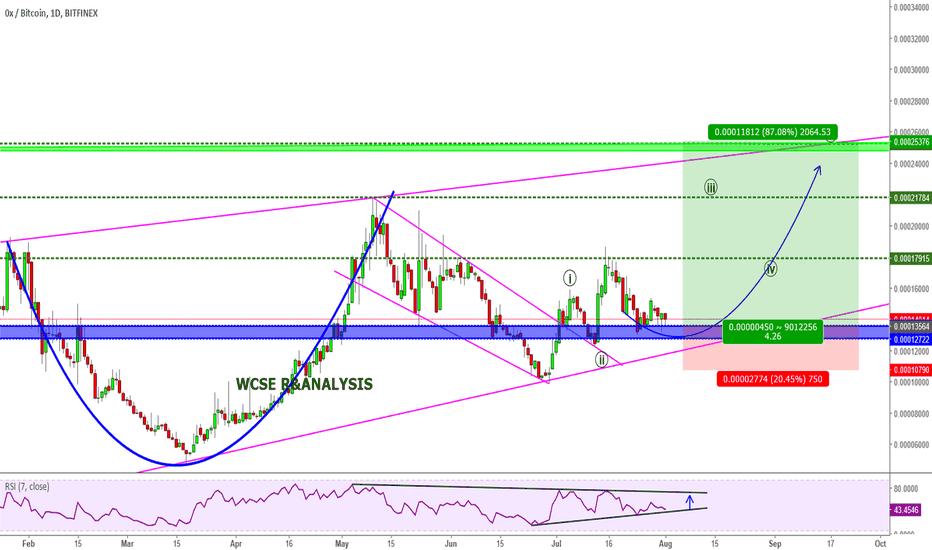 ZRXBTC: ZRXBTC Potential Buy opportunity 50-100% Profit target
