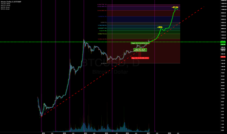 BTCUSD: A new thought