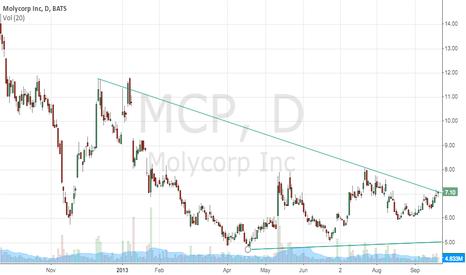 MCP: MCP