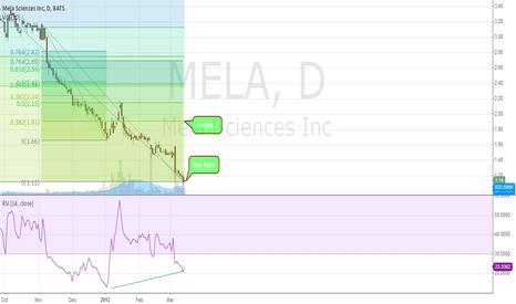 """MELA: MELA  """"Strong buy?"""""""