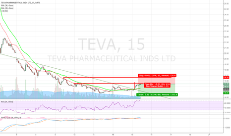 TEVA: TEVA - Shorting opportunity between $17.70 and $18.30