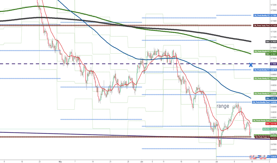 NZDUSD: Is YPP (S1) a turning point for a range break?