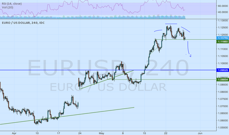 EURUSD: Probably HCH