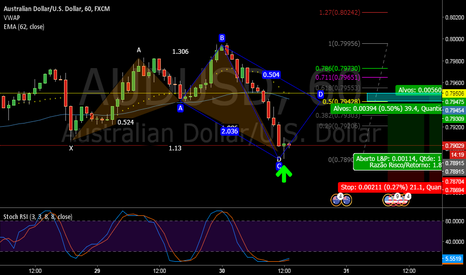 AUDUSD: Shark AUD/USD