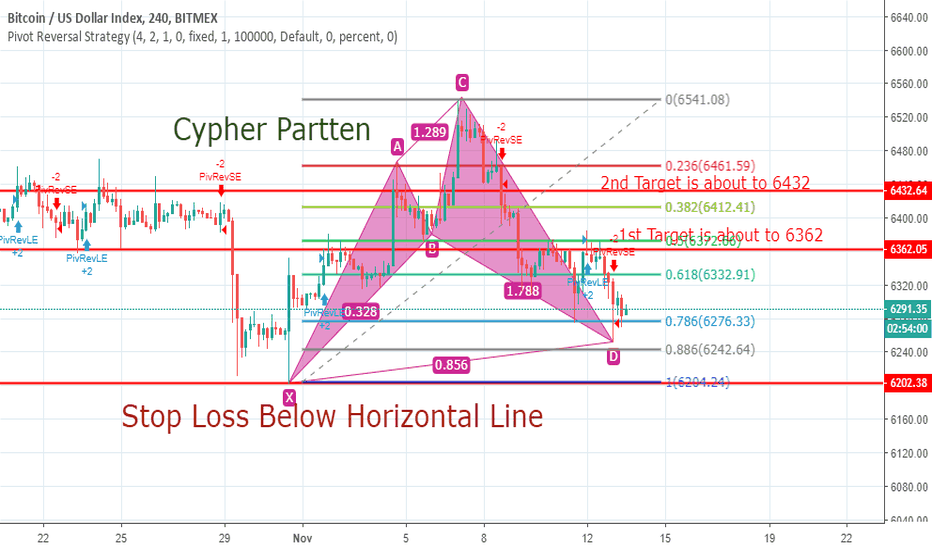 XBT: Bitcoin Just Complete Bullish Cypher Partten