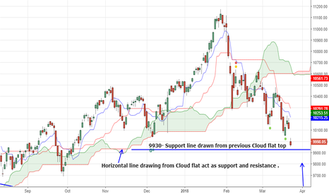 NIFTY: 9930 is Support line drawn from previous Cloud flat top