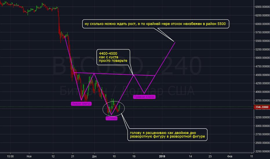 BTCUSD: BTC/USD лонговички не паникуем все хорошо
