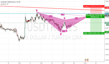 USDTRY: Gartley Pattern