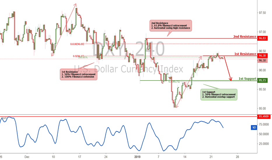 DXY: DXY is approaching resistance, potential drop!