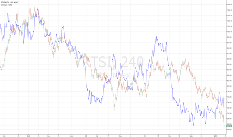 RTSI: RTSI vs GOLD