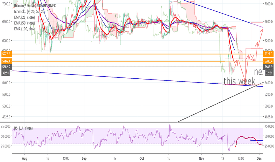 BTCUSD: Bitcoin is doomed? not just yet my friends!