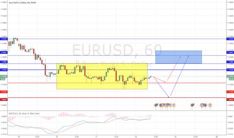 EURUSD: Анализ евро на 18 февраля
