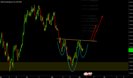GBPJPY: Inverted H&S confirming BAT