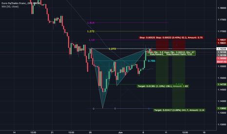 EURCHF: Excellent entry on this EURCHF trading oppertunnity