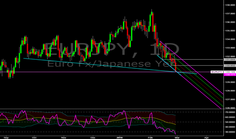 EURJPY: eur/jpy possible london close scalp