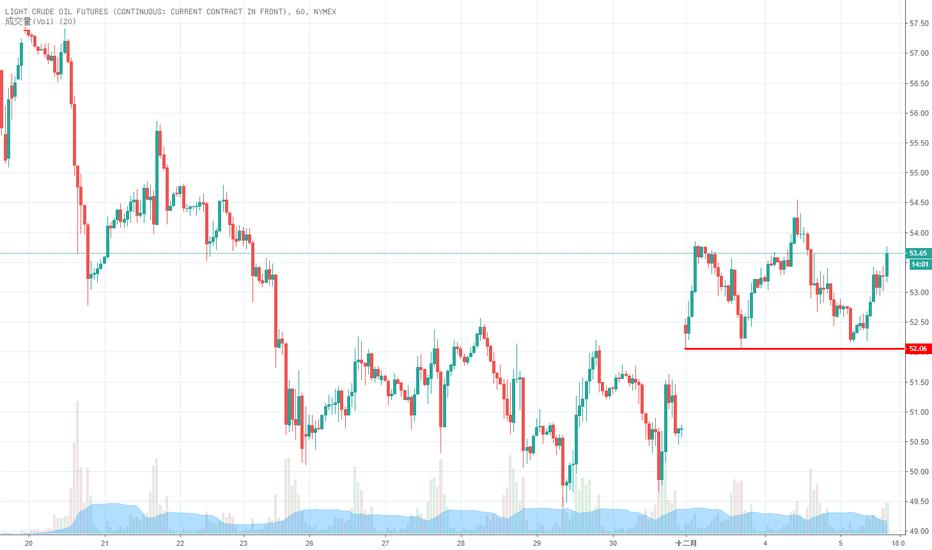 CL1!: 油價52.06 支撐 買多