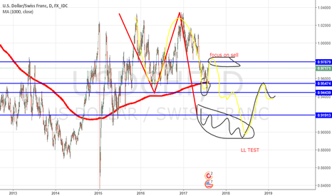 USDCHF: short entry coming