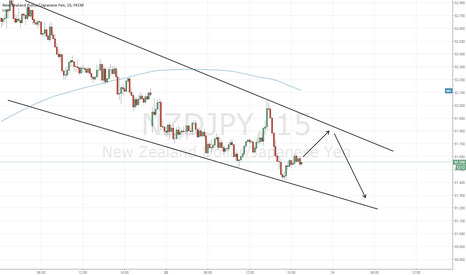 NZDJPY: NZD/JPY Channel move