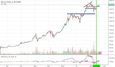 BTCUSD: Ready to continue the Rally in Bitcoin
