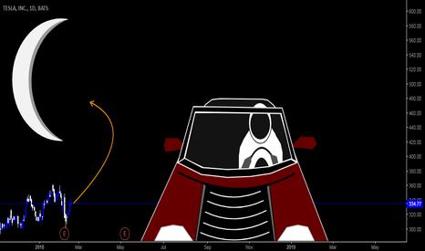 TSLA: Tesla | Price goes to the Mars