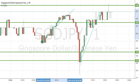 SGDJPY: ingpour dollar/japanese yen