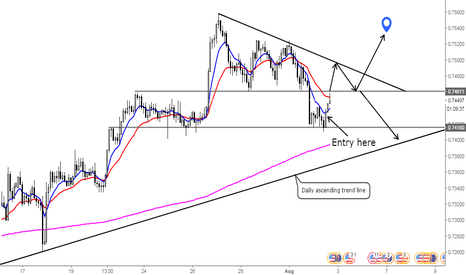 NZDUSD: Bear attack is an opportunity to go bull!