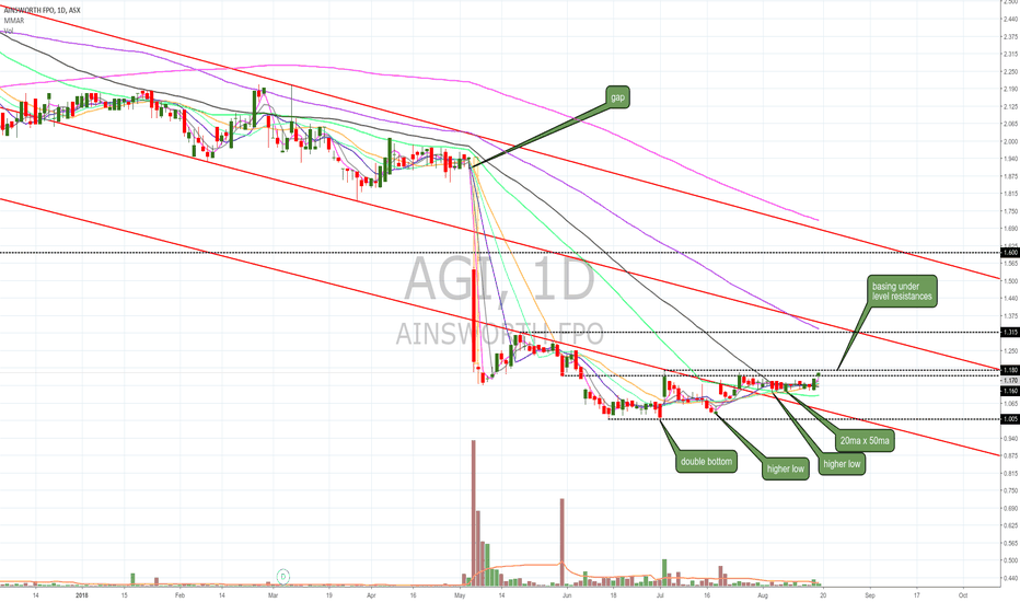 AGI: $AGI basing under resistance after higher lows