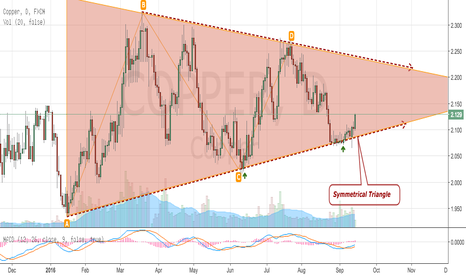COPPER: Copper Forming Symmetrical Triangle
