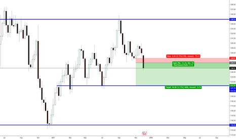 XAUUSD: XAUUSD - Bearish S/R - Weekly