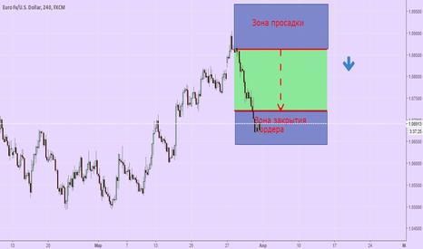 EURUSD: Фиксация прибыли EUR/USD