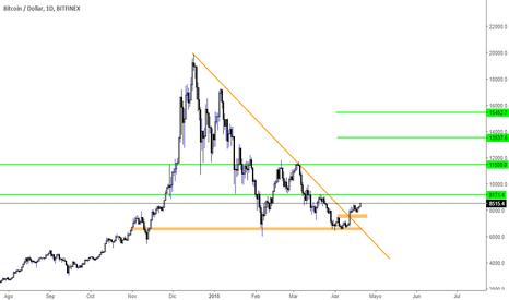 BTCUSD: Bitcoin swing targets